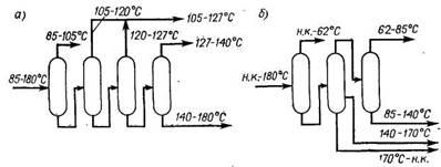 Подготовка сырьевых фракций для установки производства технического ксилола безэкстракционным методом (а) и для комплекса производства ароматических углеводородов (б)