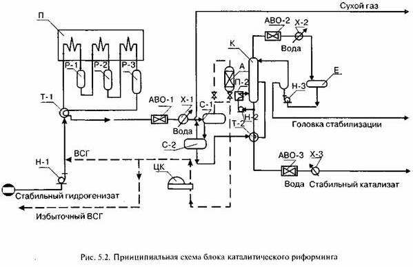 Принципиальная схема блока риформинга со стабилизацией бензина приведена на рис. 5.2.