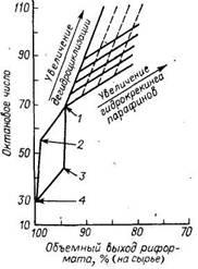 Влияние различных реакций риформинга на октановое число (и. м.) получаемого риформата (C5)