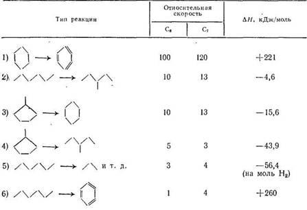 Относительные скорости и тепловые эффекты реакций каталитического риформинга