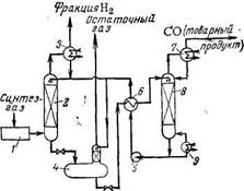Схема процесса Cosorb