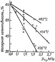 Зависимость селективности образования бензола от температуры и парциального давления водорода при каталитическом риформинге метилциклопентана