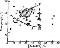 Связь между растрескиванием напряженной углеродистой стали, концентрациями и температурами растворов гидроксида натрия
