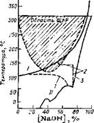 Влияние успокоенности на склонность к щелочной хрупкости для конструкционной стали