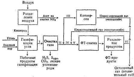 Схема газовых потоков при ФТ-синтезе в потоке взвешенного порошкообразного катализатора