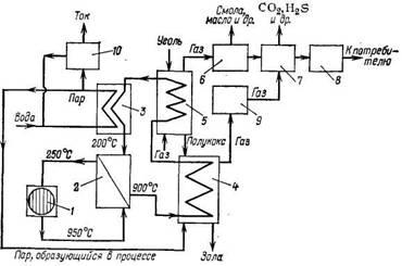 Полукоксование и газификация угля водяным паром при передаче тепла, выделяющегося в атомном реакторе, с помощью погружного теплообменника