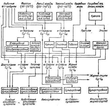 Пути синтеза анионоактивных ПАВ на основе угле- и нефтехимического сырья