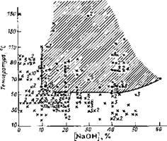 Зависимость растрескивания углеродистых и низколегированных сталей от температуры и концентрации гидроксида натрия