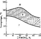 Диаграмма NACE для определения условий применения некоторых защитных мероприятий от щелочного коррозионного растрескивания для углеродистых сталей