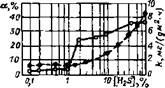 Влияние объемного содержавия H2S в газовой фазе на изменение отношения а объема продиффундировавшего водорода и его общему количеству, выделявшемуся при коррозии (сплошная кривая) и на скорость коррозии k (пунктирная кривая) стали СтЗ в 3%-м растворе NaCI (рН=5)