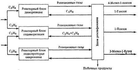 Блок-схема  совместного   производства  4-метил-1-пентена, 1-гексена,   1-пентена и З-метил-1-бутена