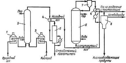Схема процесса Hydrocol