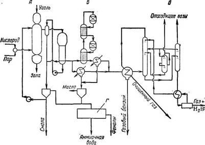 Схема потоков при газификации угля под давлением по способу Lurgi