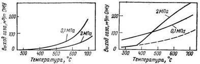Зависимость выхода газа при термическом разложении каменного угля и торфа от температуры при разном давлении