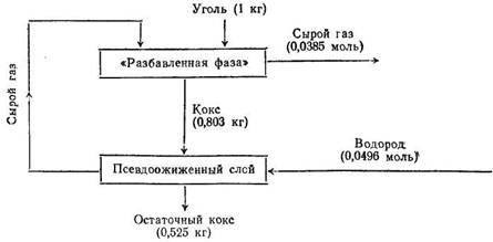 Материальные потоки при способе Hydrane