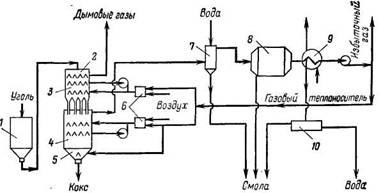 Полукоксование   в  печах с внутренним обогревом газовым теплоносителем