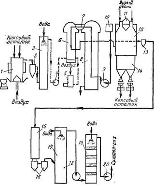 Схема способа Koppers с циркуляцией газа