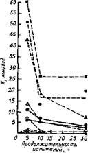 Скорость коррозии К сталей в зависимости от продолжительности испытаний в хлоровоздушной смеси