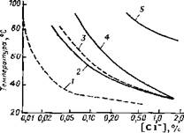 Область температур и концентраций ионов хлора в нейтральном водном растворе. где идет точечная коррозия