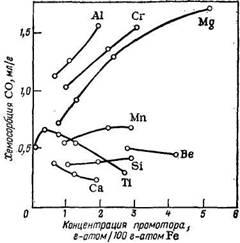 Изменение удельной поверхности (по БЭТ) восстановленных железных плавленых катализаторов