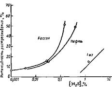 Влияние содержании H2S на склонность сталей к сероводородному коррозионному растрескиванию под напряжением