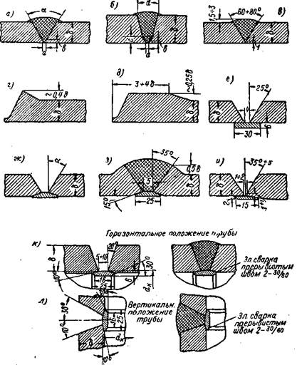 Сварка трубопроводов высокого давления
