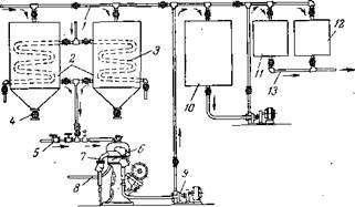 Схема включения сепаратора при непрерывной очистке масел