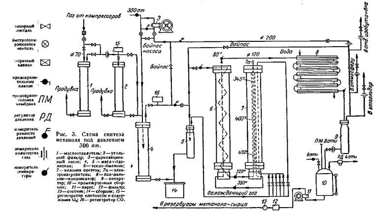 Схема синтеза метанола под