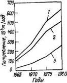 Прогноз потребления сырья для производства ПАВ в Западной Европе