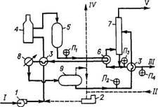 Технологическая схема гидроочистки бензина