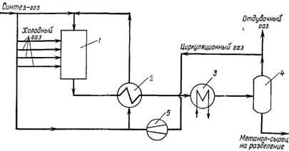 Схема промышленного синтеза метанола