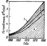 Потребление ароматических углеводородов в Западной  Европе