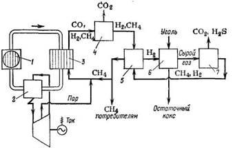 Схема гидрогазификации угля в метан в сочетании со ступенью конверсии метана, в которой используется тепло высокотемпературного атомного реактора (ВТР)