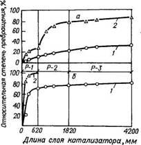 Превращение метилциклопентана (а) и циклогексана (б) по длине слоя катализатора в  реакторах  Р-1,   Р-2,   Р-3