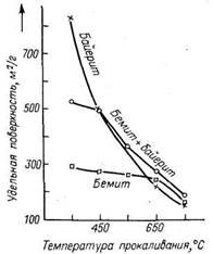 Изменение удельной поверхности оксида алюминия при прокаливании в сухом воздухе гидроксида различного фазового состава