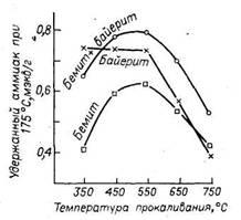 Кислотность образцов оксида алюминия, прокаленных при различной температуре