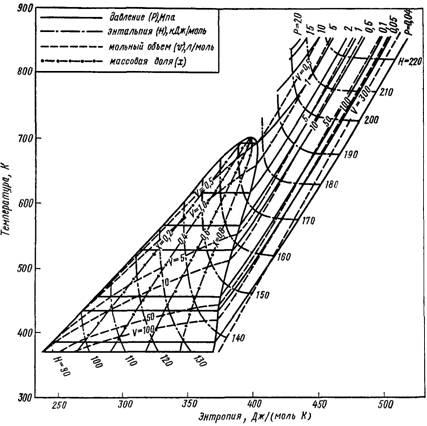 Диаграмма «температура—энтропия» для анилина