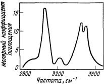 ИК-спектр раствора анилина в четыреххлористом углероде