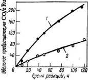 Зависимость   удельного   превращения СО от времени реакции при синтезе полиметиленов