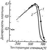 Зависимость дисперсности платины в катализаторе (2% Pt/Al2O3) от температуры и времени обработки в токе кислорода