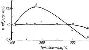 Зависимость активности алюмоплатиновых катализаторов с разным содержанием хлора в реакции гидрирования бензола от температуры прокаливания в воздухе
