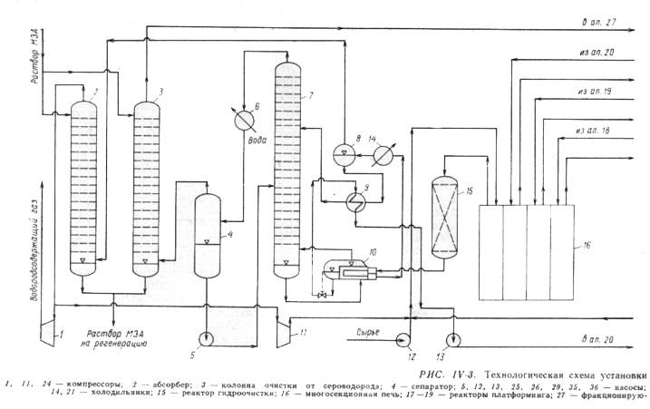 установка риформинга со стационарным слоем катализатора
