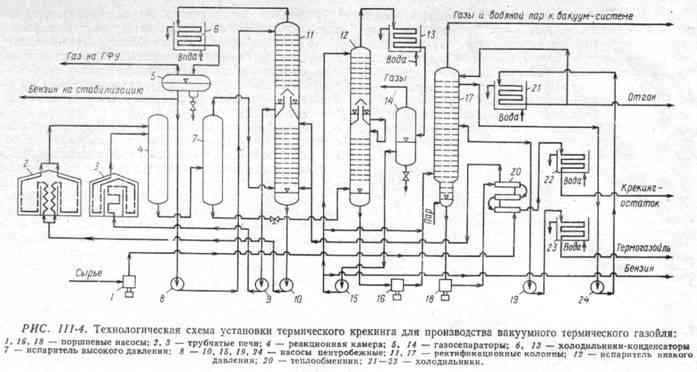 Установка термического крекинга для производства термогазойля
