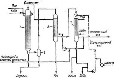 Схема высокопроизводительного ФТ-синтеза на железном катализаторе