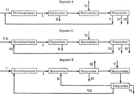 Блок-схема двухстадийной олигомеризации с рециркуляцией триэтилалюминия