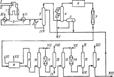 Принципиальная технологическая схема пиролиза бензина или газойля и разделения газов пиролиза