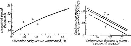 Зависимость выхода новообразованного бензола от содержания нафтенов во фракции 62 — 85 °С