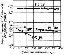 Активность и стабильность катализаторов Pt/Al2O3, Pt— Re/Al2O3 и Pt—Ir/Al2O3 (KX-130) при риформинге бензиновой фракции с высоким содержанием парафинов