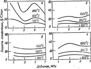 Влияние парциального давления водяного пара и температуры на скорость газификации различных углей