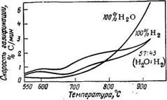 Температурная зависимость скорости газификации каменного угля Гаген смесью водяного пара и водорода при  4 МПа